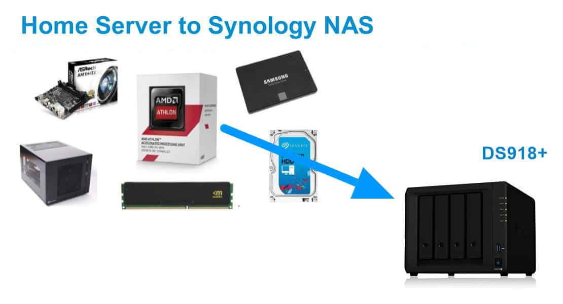 Переход с домашнего сервера на NAS (Synology) - почему, уроки и советы