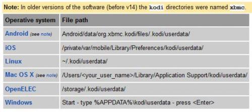 5 расширенных настроек Kodi, которые я всегда использую в медиацентрах