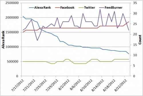 Отслеживание рейтинга Alexa, Facebook Like, подписчика в Twitter и подписчиков FeedBurner