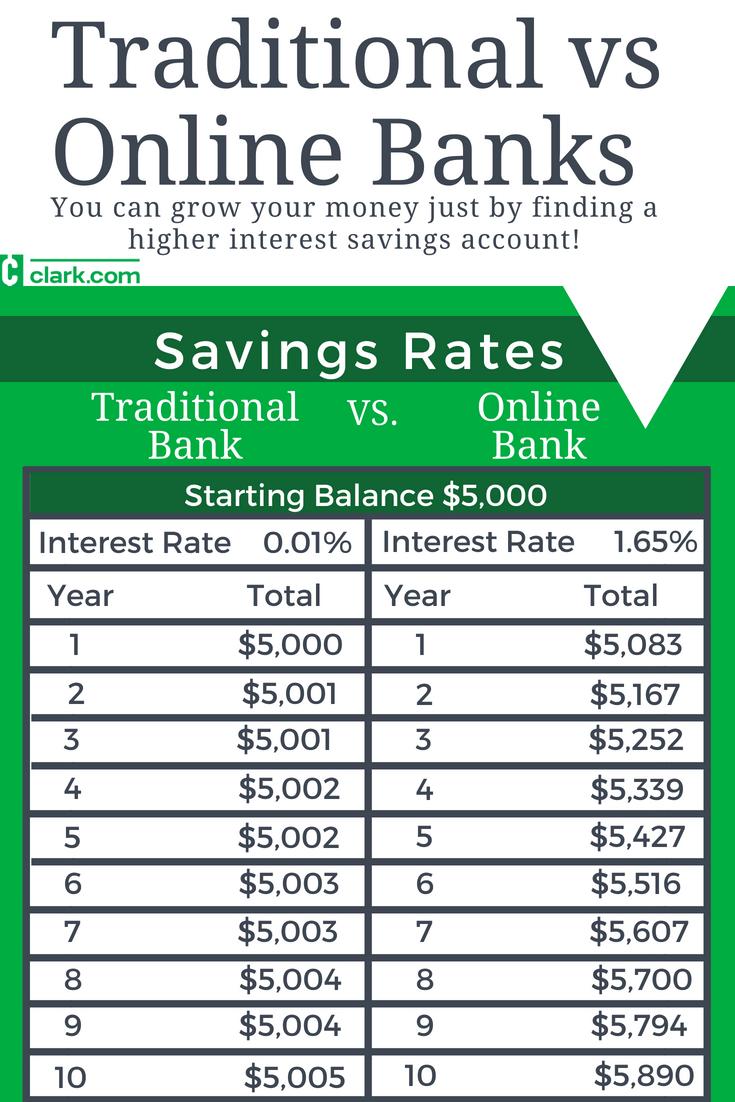 Традиционные банки по сравнению с онлайн-банками: на этом графике показано, как 5 000 долларов могут вырасти за 10 лет