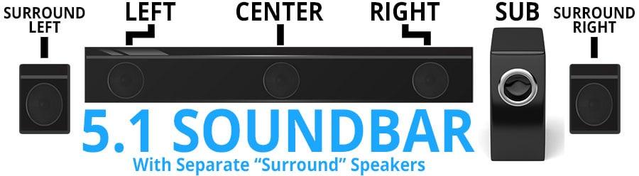 Что означают каналы звуковой панели: объяснение каналов звуковой панели