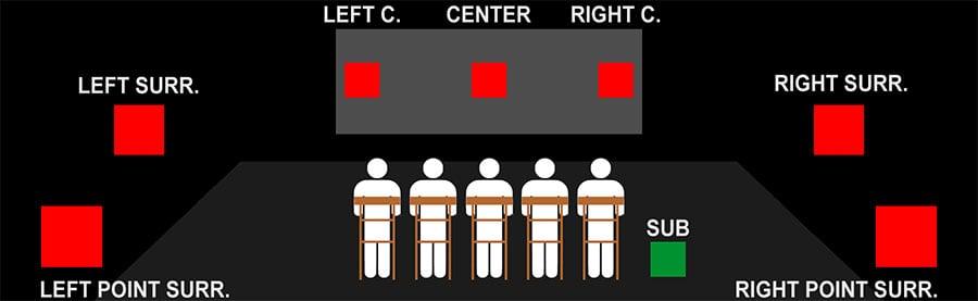 Описание каналов объемного звука: 2.1, 5.1, 7.1, 9.1 и другие!