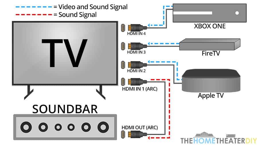 Как HDMI ARC работает со звуковыми панелями - домашний кинотеатр своими руками