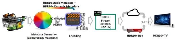 Что такое HDR (расширенный динамический диапазон) и насколько это важно?