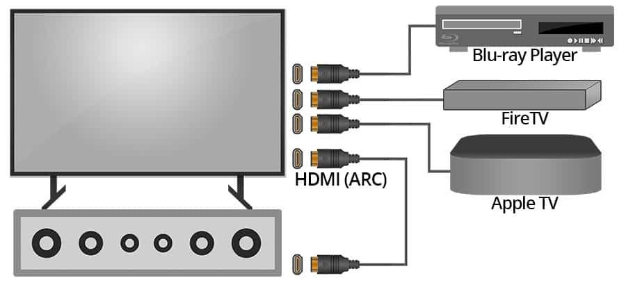 Что такое HDMI ARC и eARC и как они работают?